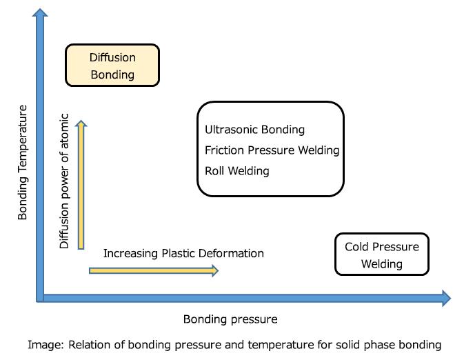 各固接合技術の接合圧力と温度の関係